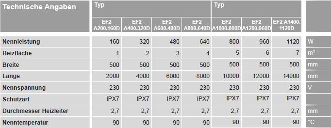Viessmann Vitoplanar EF2 Daten