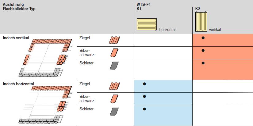 Weishaupt Solarkollektoren WTS-F1 Ausführungen
